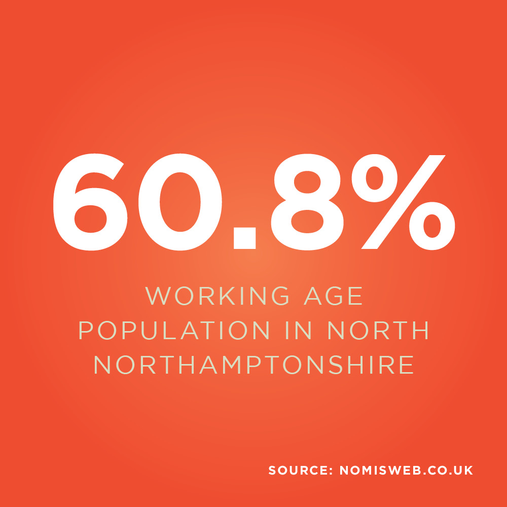61.1% of the kettering population are of working age. 61,300 people